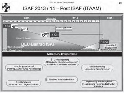 Post ISAF