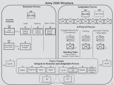 Army 2020 Structure