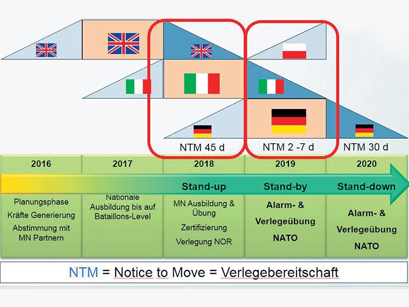NTM = Notice to Move = Verlegebereitschaft