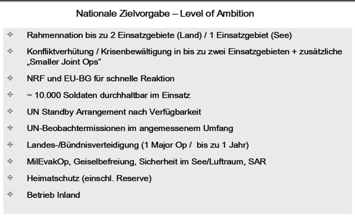 Nationale Zielvorgabe - Level of Ambition