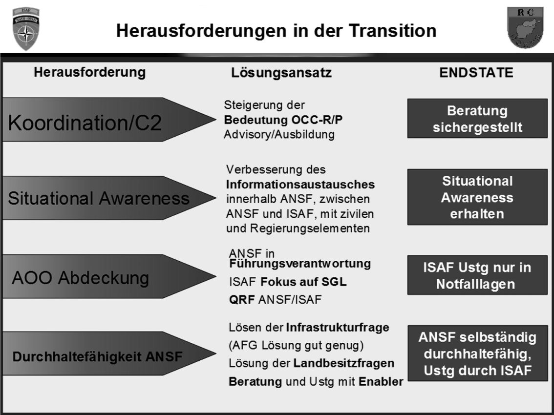 Herausforderungen in der Transition